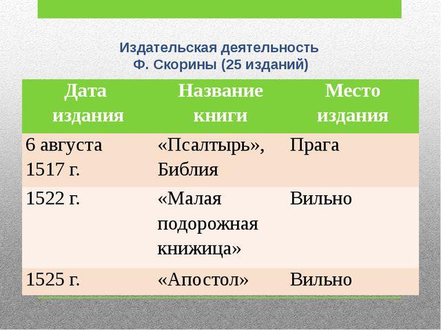 Издательская деятельность Ф. Скорины (25 изданий) Дата издания Название книг...