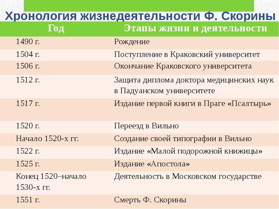 Хронология жизнедеятельности Ф. Скорины Год Этапы жизни и деятельности 1490 г...