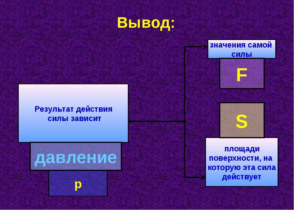 Вывод: Результат действия силы зависит значения самой силы площади поверхност...