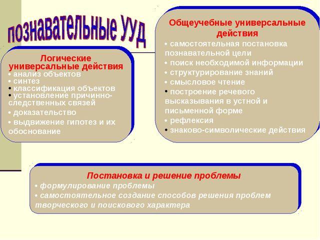 Постановка и решение проблемы • формулирование проблемы • самостоятельное соз...