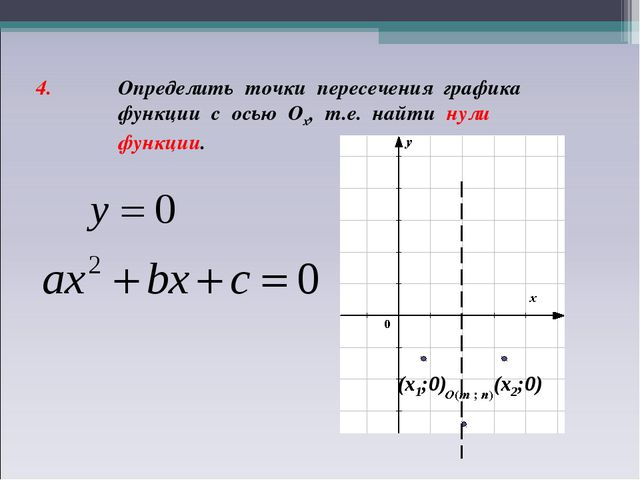 4. Определить точки пересечения графика функции с осью Ох, т.е. найти нули фу...