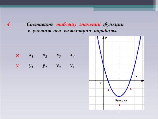 4. Составить таблицу значений функции с учетом оси симметрии параболы. хх1х...