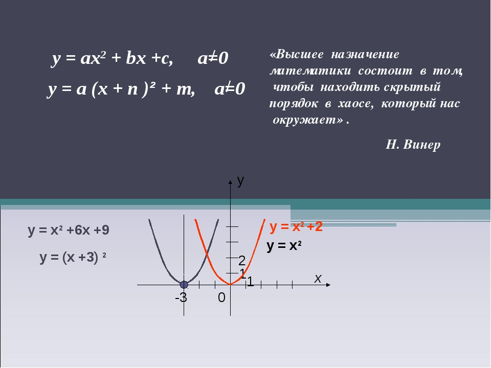 у = х2 +2 у = (х +3) 2 у = х2 +6х +9 у = х2 «Высшее назначение математики сос...