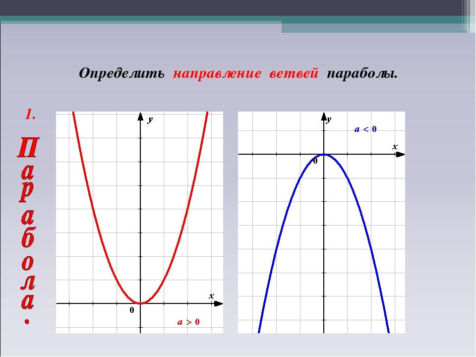 1. Определить направление ветвей параболы.