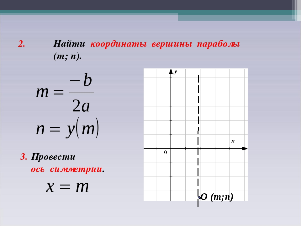 2. Найти координаты вершины параболы (т; п). 3. Провести ось симметрии. О (т;п)