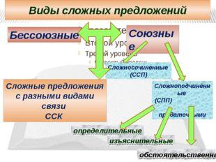 Виды сложных предложений Бессоюзные Союзные Сложносочиненные (ССП) Сложноподч