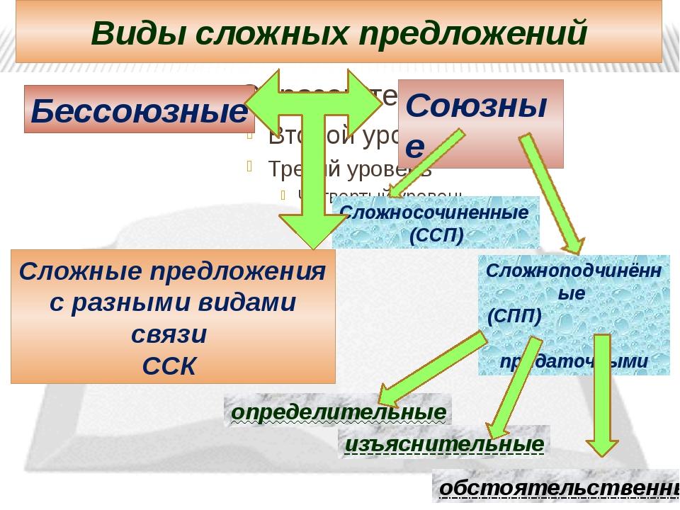 Виды сложных предложений Бессоюзные Союзные Сложносочиненные (ССП) Сложноподч...