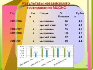 Результаты независимого тестирования МЦОКО * ГодКлассПредмет% КачестваСр.