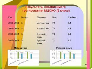 Результаты независимого тестирования МЦОКО (5 класс) Математика Русский язык