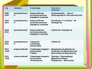 * ГодУровеньОлимпиадаРезультат Фамилия 2009 - 2010муниципальный Всеросси