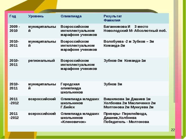 * ГодУровеньОлимпиадаРезультат Фамилия 2009 - 2010муниципальный Всеросси...