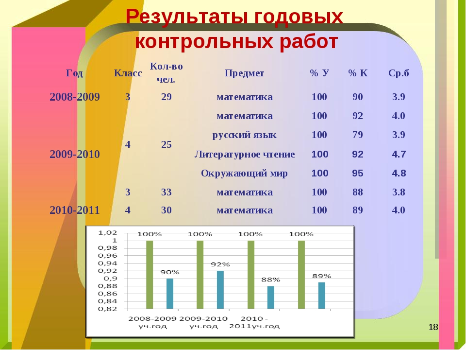 Результаты годовых контрольных работ * ГодКлассКол-во чел.Предмет% У% К...