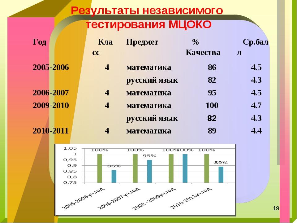 Результаты независимого тестирования МЦОКО * ГодКлассПредмет% КачестваСр....
