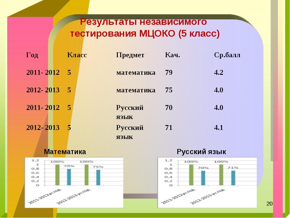 Результаты независимого тестирования МЦОКО (5 класс) Математика Русский язык...