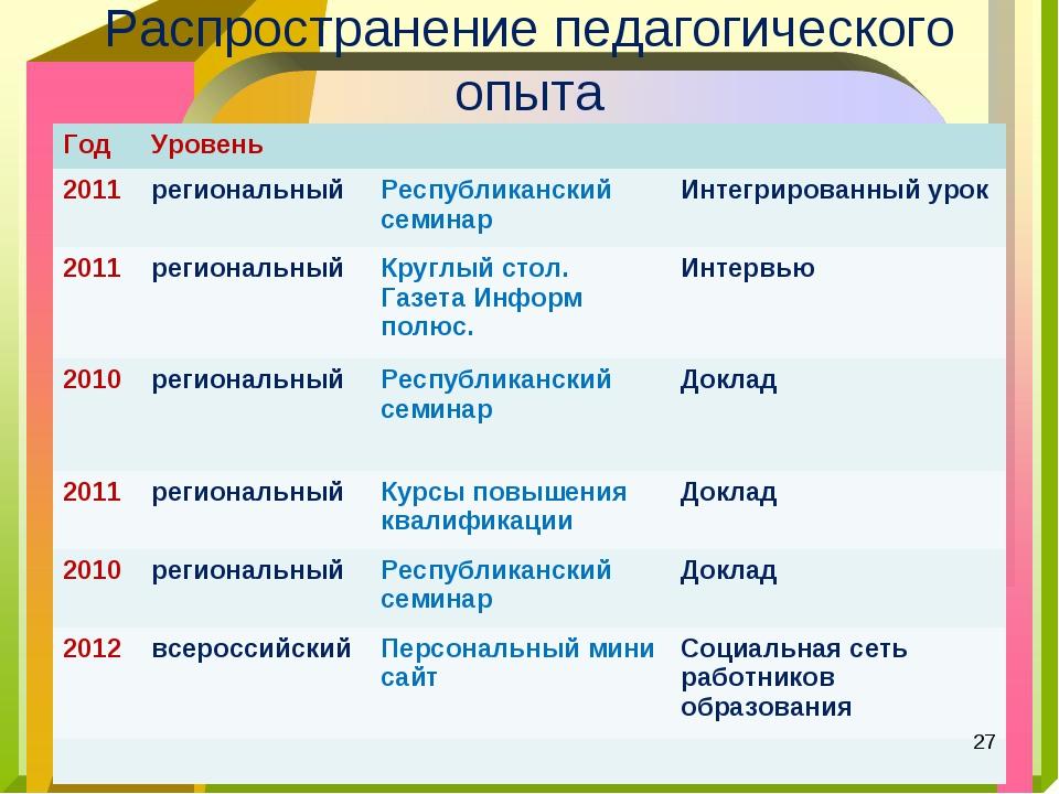 Распространение педагогического опыта * ГодУровень 2011региональныйРеспу...