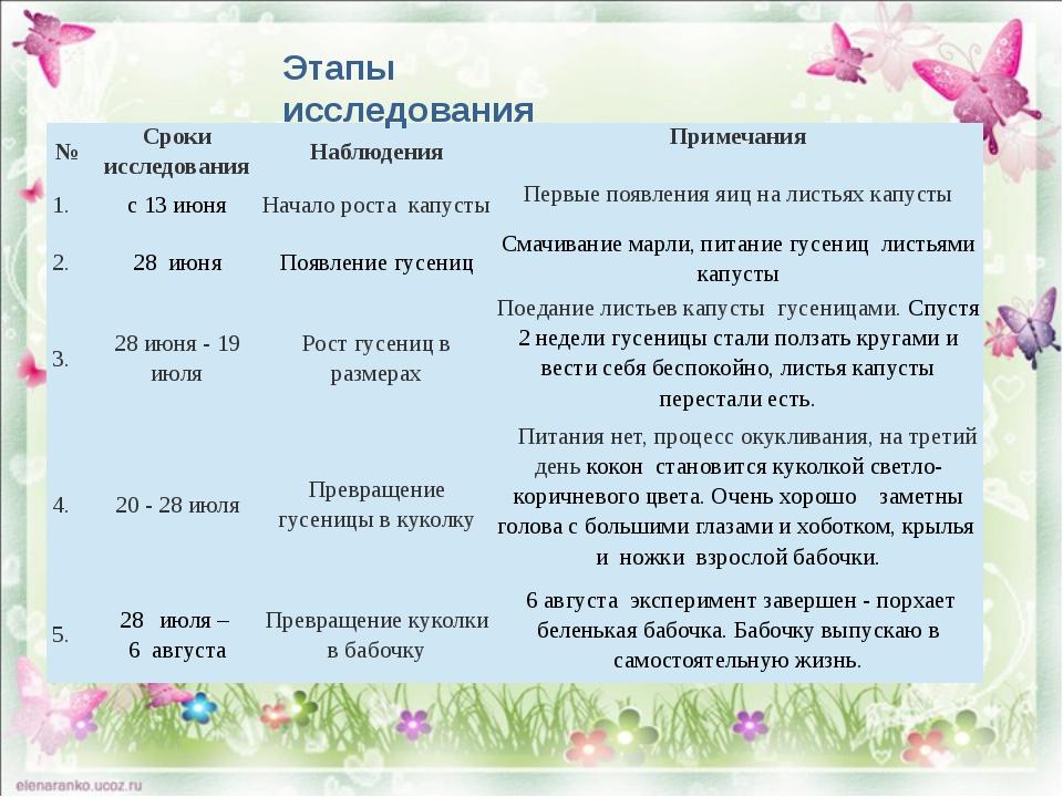 Этапы исследования № Сроки исследования Наблюдения Примечания 1. с 13 июня Н...