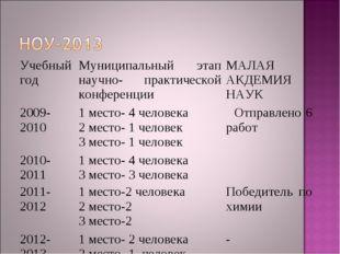 Учебный годМуниципальный этап научно- практической конференцииМАЛАЯ АКДЕМИЯ