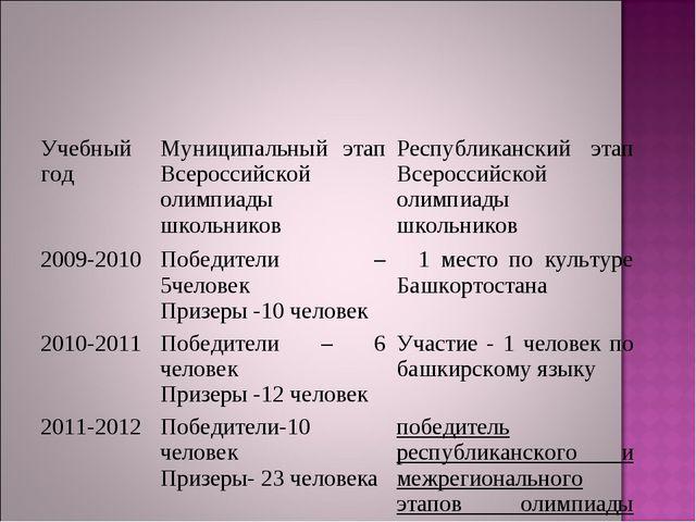 Учебный годМуниципальный этап Всероссийской олимпиады школьниковРеспубликан...