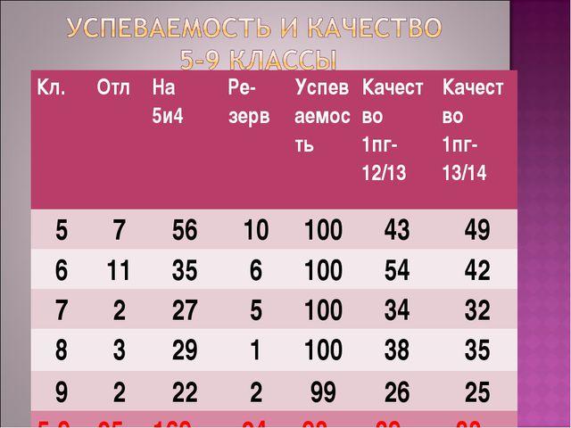 Кл.ОтлНа 5и4 Ре- зервУспеваемостьКачество 1пг-12/13Качество 1пг-13/14 5...