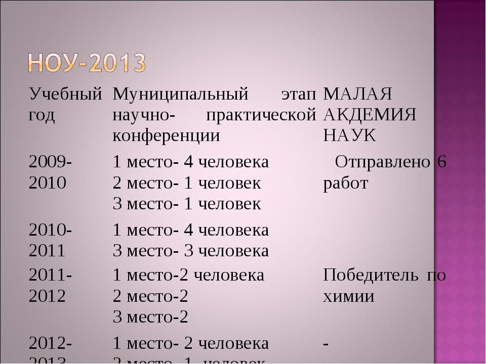 Учебный годМуниципальный этап научно- практической конференцииМАЛАЯ АКДЕМИЯ...