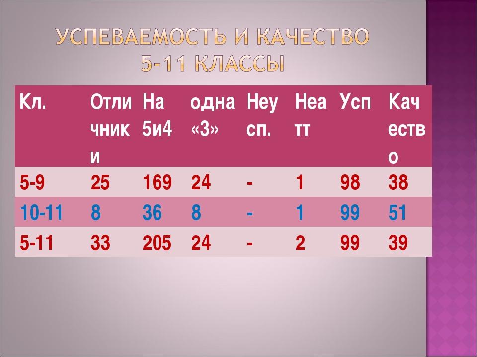 Кл.ОтличникиНа 5и4 одна «3»Неусп.НеаттУспКачество 5-92516924-198...