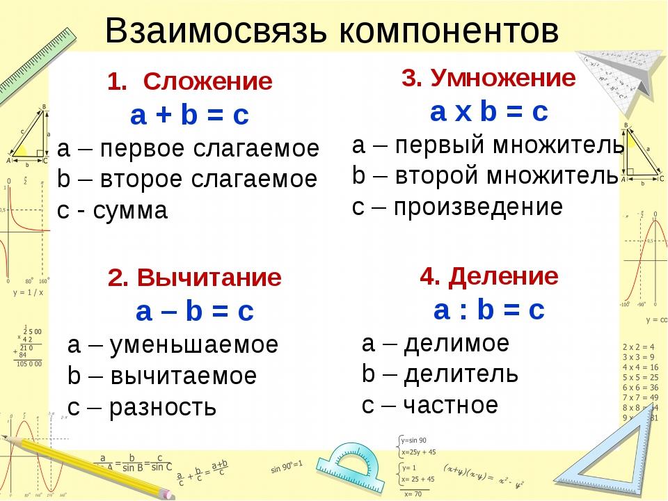 Взаимосвязь компонентов 1. Сложение а + b = c a – первое слагаемое b – второе...
