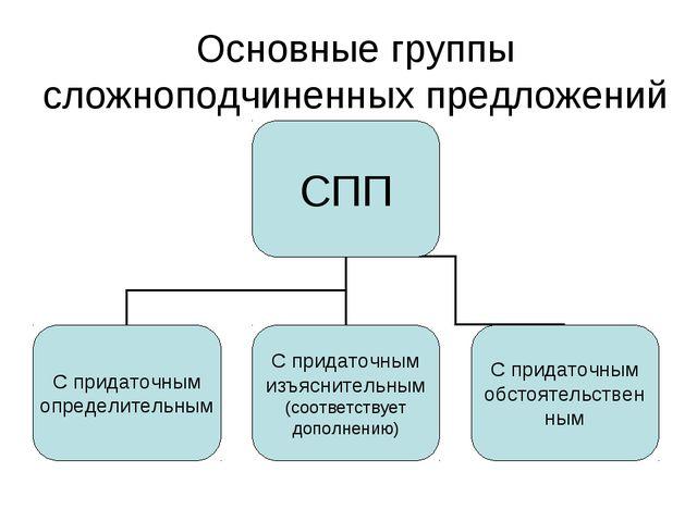 Основные группы сложноподчиненных предложений