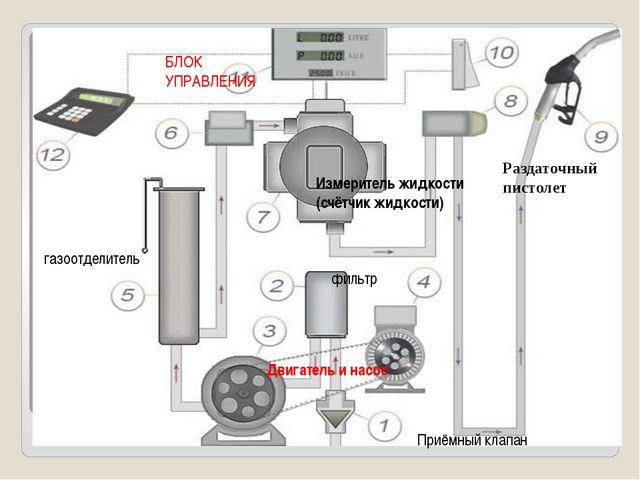 Приёмный клапан фильтр Двигатель и насос газоотделитель Измеритель жидкости (...