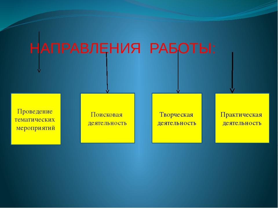 НАПРАВЛЕНИЯ РАБОТЫ: Проведение тематических мероприятий Поисковая деятельнос...