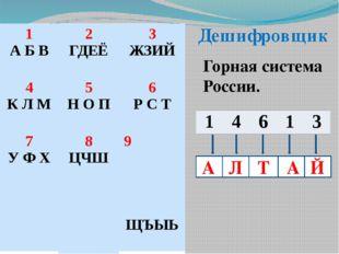 Дешифровщик Горная система России. А А Т Й Л 1 А Б В 2 ГДЕЁ 3 ЖЗИЙ 4 К Л М 5