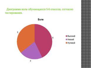 Диаграмма воли обучающихся 5-6 классов, согласно тестирования.