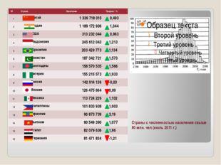 Страны с численностью населения свыше 80 млн. чел (июль 2011 г.) № Страна На