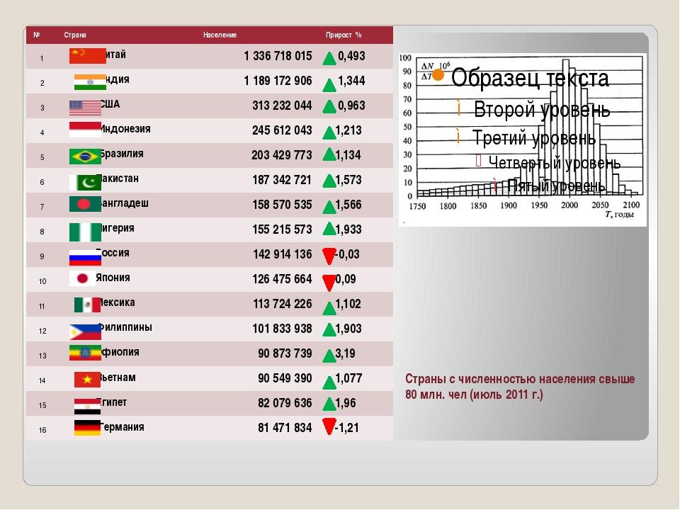 Страны с численностью населения свыше 80 млн. чел (июль 2011 г.) № Страна На...