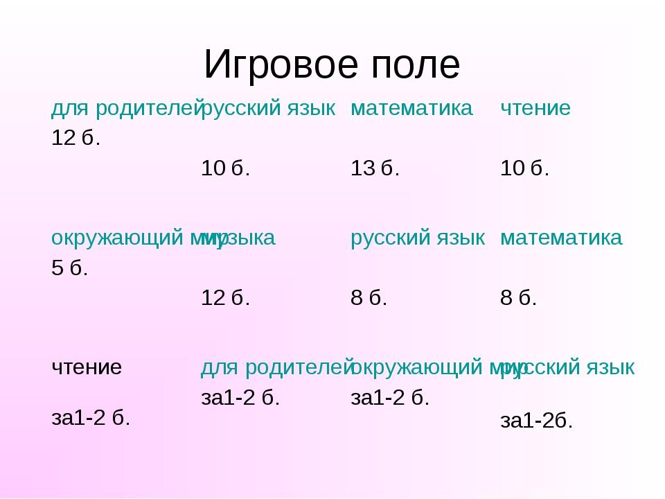 Игровое поле для родителей 12 б.русский язык 10 б.математика 13 б.чтение 1...