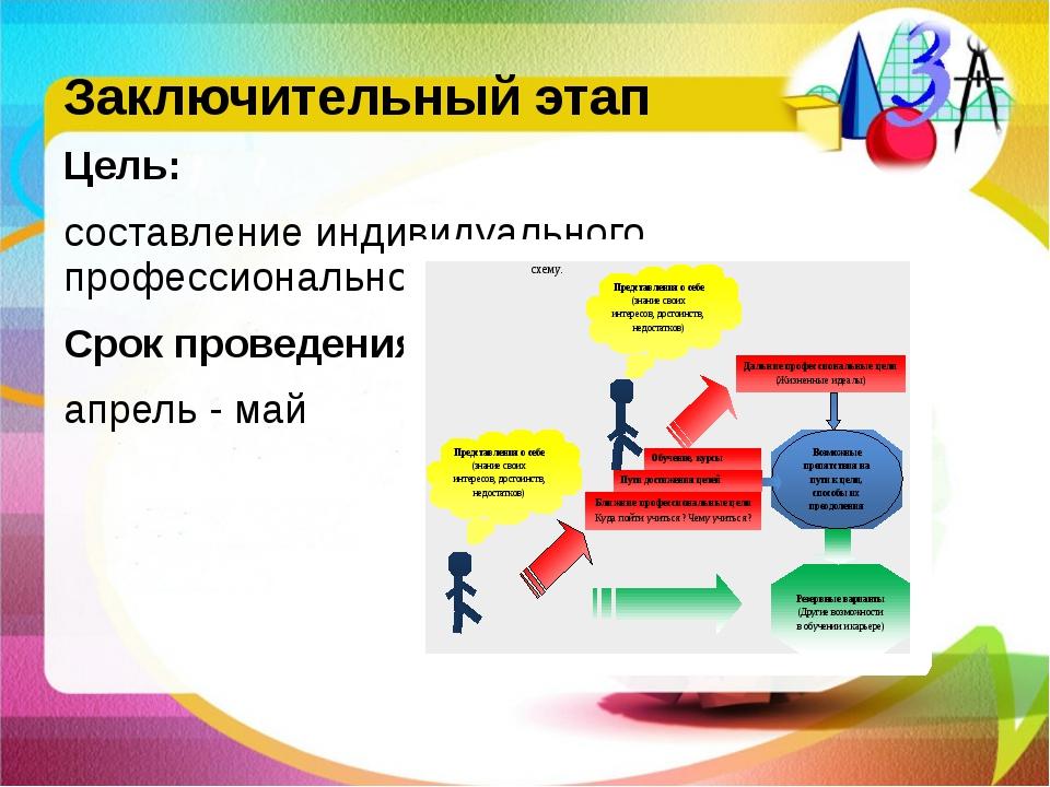 Заключительный этап Цель: составление индивидуального профессионального плана...