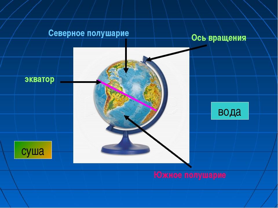 Ось вращения Северное полушарие Южное полушарие экватор вода суша