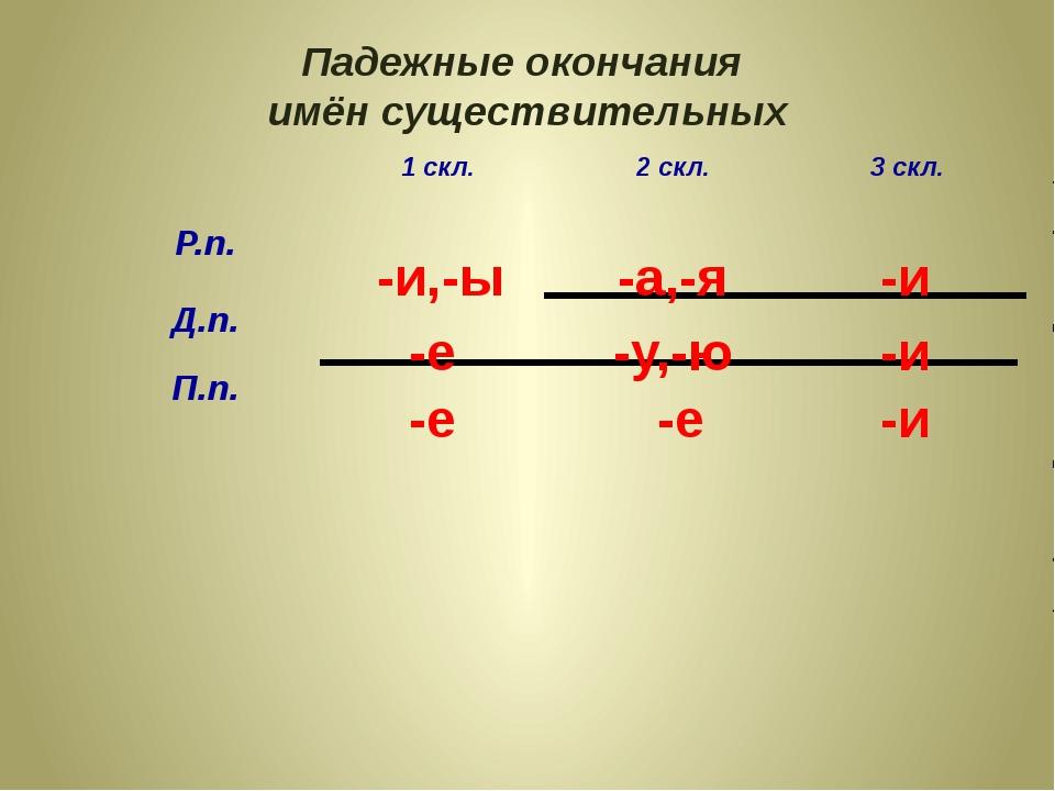 Падежные окончания имён существительных -и,-ы -е -е -е -и -и -и -а,-я -у,-ю 1...