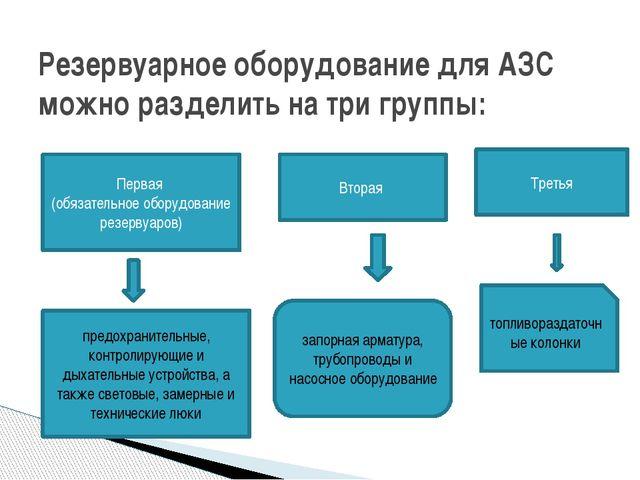 Резервуарное оборудование для АЗС можно разделить на три группы: Первая (обяз...