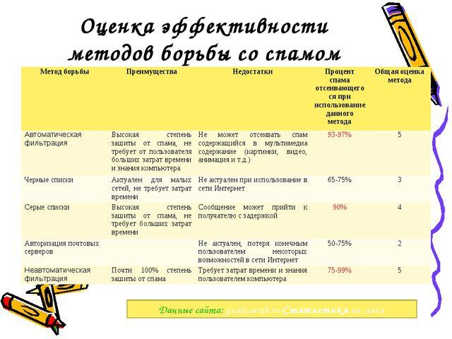 Оценка эффективности методов борьбы со спамом Данные сайта: guide.aonb.ru›Cта...