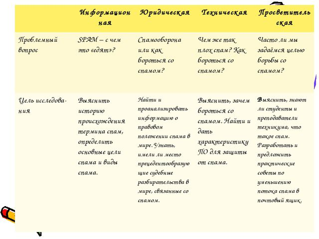 ИнформационнаяЮридическаяТехническаяПросветительская Проблемный вопросSP...