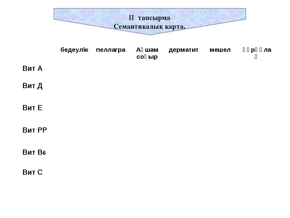 ІІ тапсырма Семантикалық карта. бедеулікпеллаграАқшам соқырдерматитмешел...