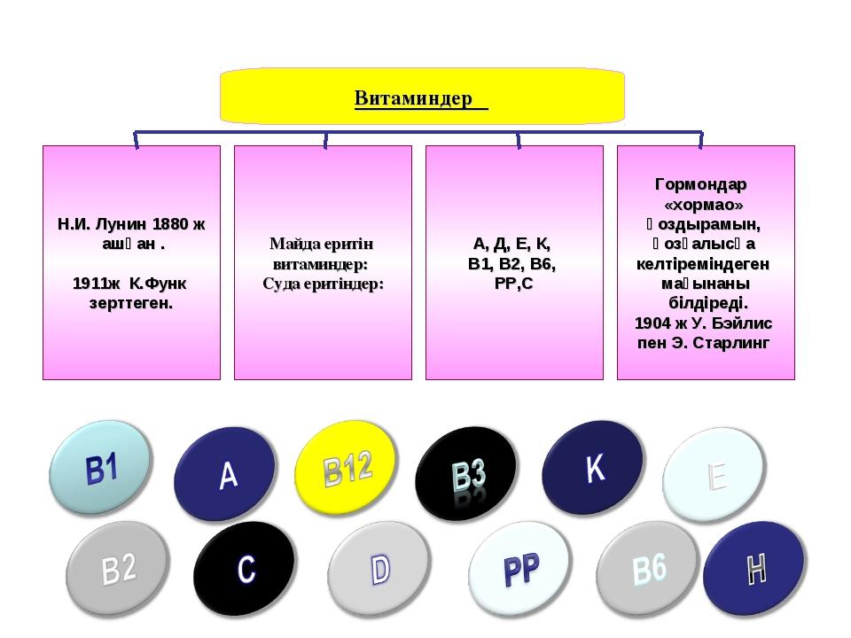 Витаминдер Н.И. Лунин 1880 ж ашқан . 1911ж К.Функ зерттеген. Майда еритін вит...