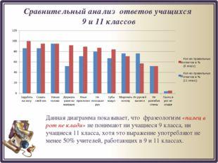 Сравнительный анализ ответов учащихся 9 и 11 классов Данная диаграмма показыв