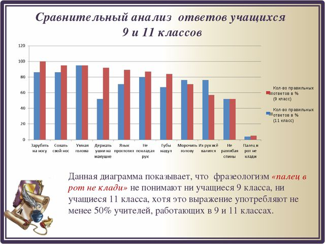 Сравнительный анализ ответов учащихся 9 и 11 классов Данная диаграмма показыв...