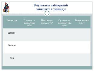 Результаты наблюдений запишите в таблицу: Вещества Плотность вещества,кг/м³ П