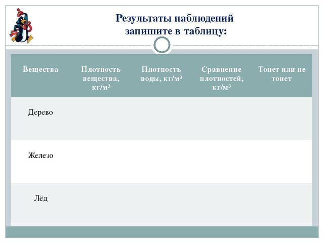 Результаты наблюдений запишите в таблицу: Вещества Плотность вещества,кг/м³ П...