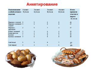 Анкетирование Наименование хлебобулочного изделия 1 класс 9 уч-ся 2 класс 6 у