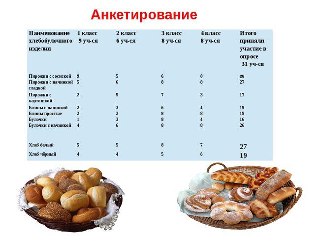 Анкетирование Наименование хлебобулочного изделия 1 класс 9 уч-ся 2 класс 6 у...