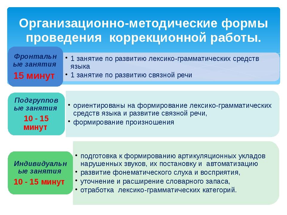 Организационно-методические формы проведения коррекционной работы.