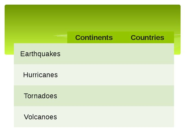 Continents Countries Earthquakes Hurricanes Tornadoes Volcanoes